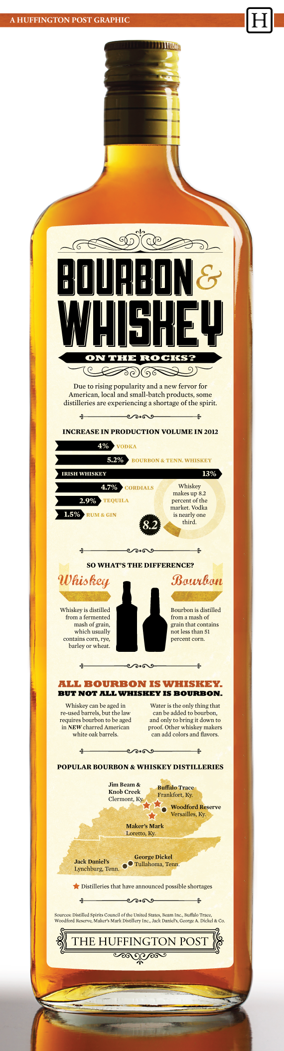 Whiskey-Facts-You-Should-Know-INFOGRAPHIC